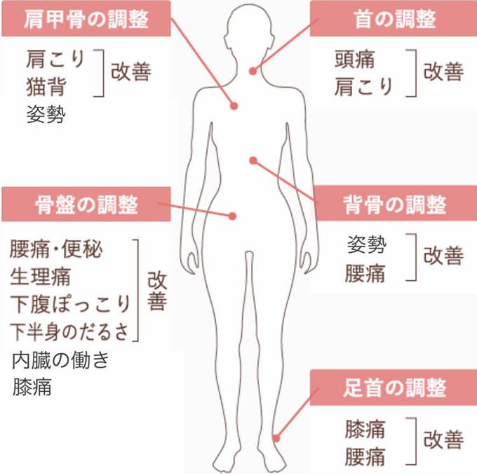 身体全体を調整し、身体に起きる改善例